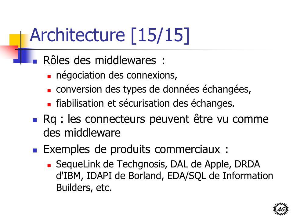 Architecture [15/15] Rôles des middlewares :